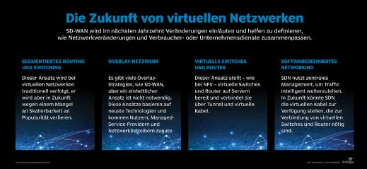 SD-WAN und Netzwerkveränderungen.