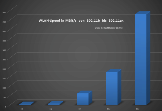 Wlan 802.11 Bgn Geschwindigkeit