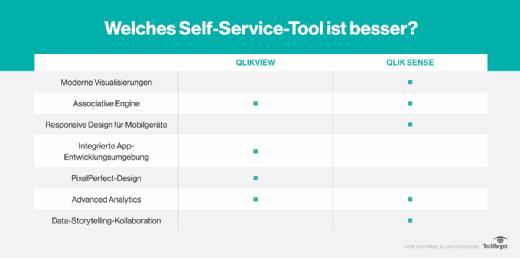 Welches Self-Service-Tool hat welchen Vorteil?