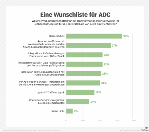 Wunschliste für Application Delivery Controller (ADC)