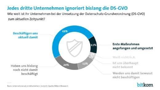 EU-DSGVO: Unklarer Umsetzungsaufwand und Rechtsunsicherheit