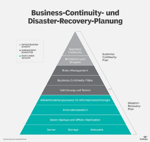 Business Continuity und Disaster Recovery im Zusammenspiel.