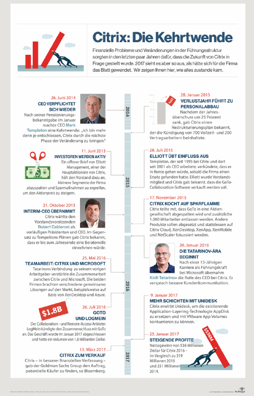 Citrix-Infografik