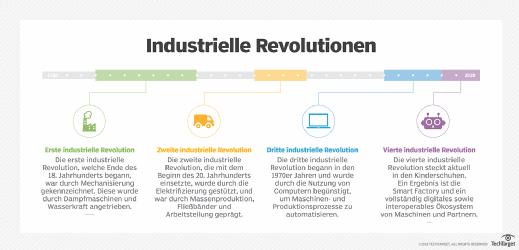 Die vier Stadien der industriellen Revolution