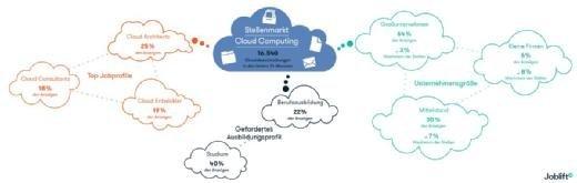 Stellenmarkt Cloud Computing