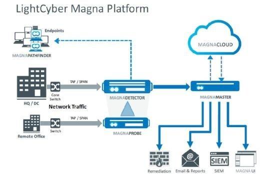 LightCyber Magna Plattform