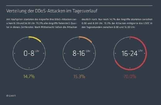 Link11 - DDoS-Report