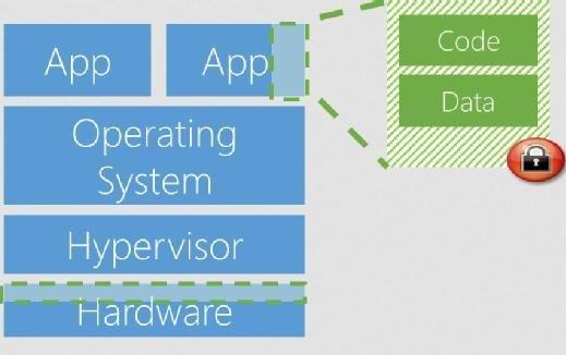 Beim Microsoft Azure Confidential Computing unterliegen die zu verarbeitenden Daten einem besonderen Schutz, so dass nur bestimmter Code auf diese Zugriff hat.