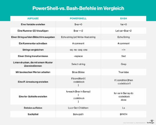 https://cdn.ttgtmedia.com/rms/German/powershell-vs-Bash-Vergleich-deutsch.png
