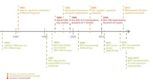 Die Entwicklung von Quantenrechnern im Vergleich zu Verschlüsselungsverfahren.