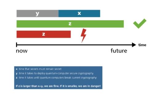 Michele Moscas Theorem zur Sicherheit von Verschlüsselungsverfahren im Zeitalter von Quantenrechnern.