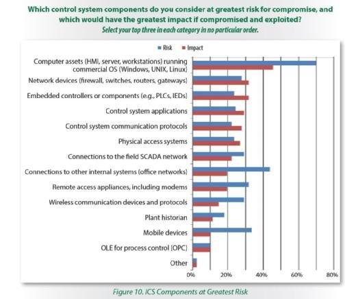"""Standard-IT-Komponenten werden gemäß des """"Securing Industrial Control Systems""""-Reports häufig noch als das größere Risiko eingestuft. Aber Unternehmen sind sich der Auswirkungen von Angriffen auf Steuerungssysteme durchaus bewusst."""
