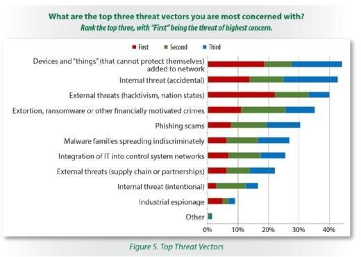 Unternehmen mit industriellen Steuerungsanlagen sehen sich laut des Reports des SANS Institute einer ganzen Reihe von Bedrohungen ausgesetzt.