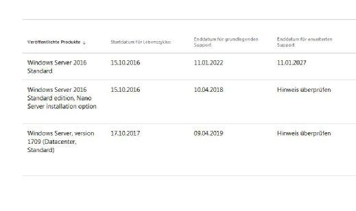 Laut Microsoft-Angaben in Sachen Support erhält der Windows Server 2016 in der Standard Edition noch bis zum Januar 2027 Sicherheits-Updates. Für den Windows Server 1709 endet der grundlegende Support im April 2019.