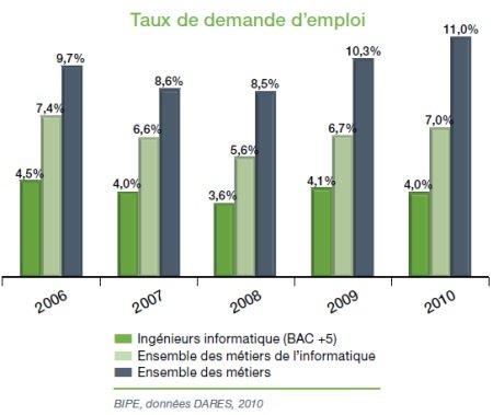 Taux_de_demande_demploi_IT_2010