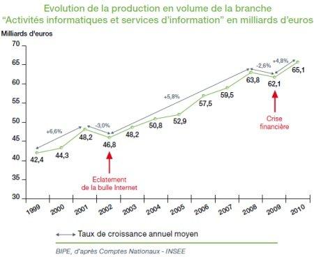 Taux_de_croissance_annuel_moyen_de_la_branche_IT