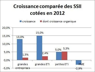 Croissance_compare_des_SSII_cotes_en_2012