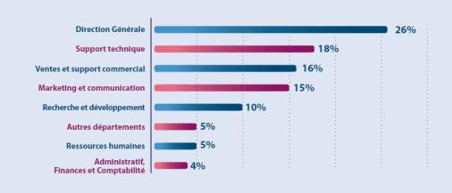 Les départements les plus demandeurs de services et / ou d'application utilisant de la vidéo