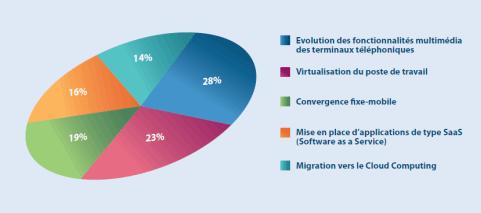 Les axes de réflexions technologiques représentant un cadre favorable à la redéfinition du poste de travail et à l'intégration de la vidéo