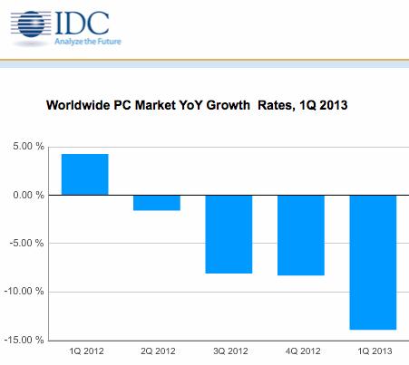 Le marché mondial des PC au 1er trimestre 2013 (source : IDC)