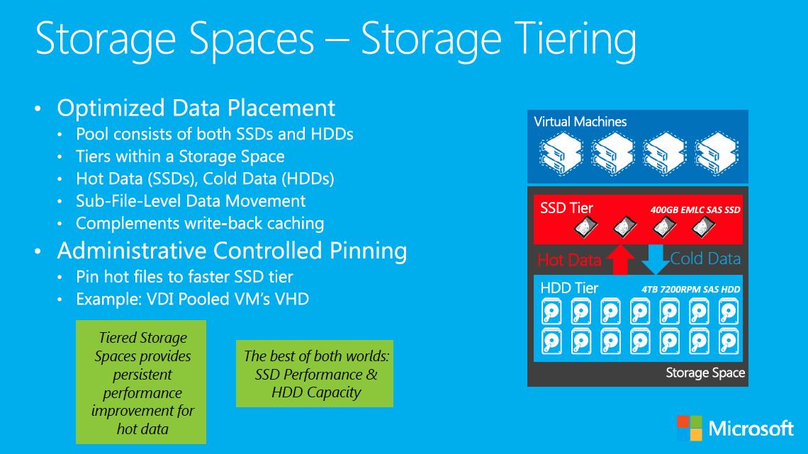Windows Server 12 R2 Met Le Paquet Sur Le Stockage