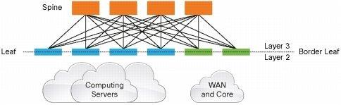 Cisco promeut désormais des architectures de type leaf and spine dans le datacenter