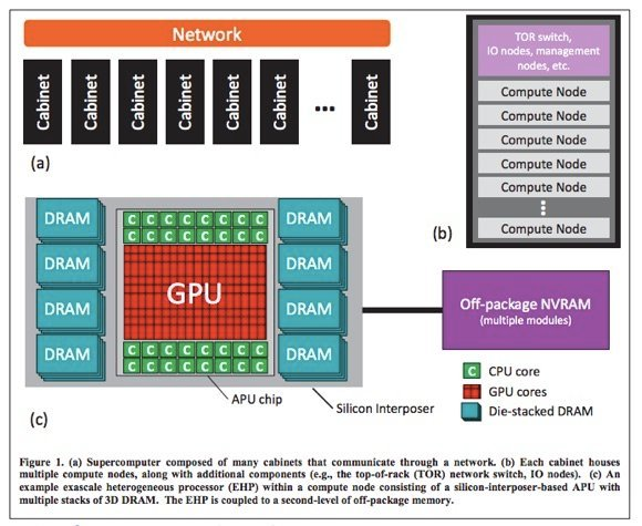 L'architecture HPC Exascale d'AMD