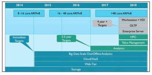 La vision du marché serveur selon ARM