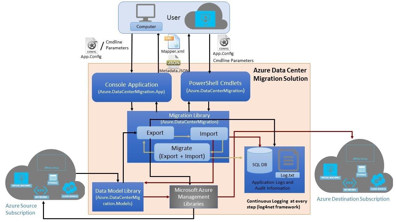 Azure Data Center Migration Solution