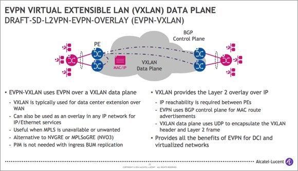 BGP EVPN sur VXLAN vu par Alcatel-Lucent