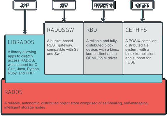 Comprendre les bases de l'architecture de Ceph