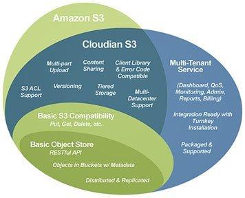 Cloudian met en avant sa compatibilit�S3 sup�rieure �celle de ses concurrents