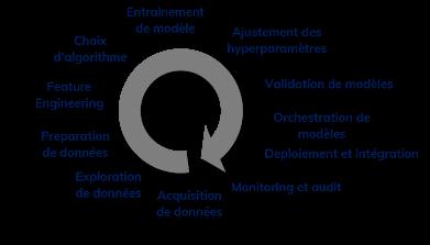 Schéma d'un cycle de vie de projet IA