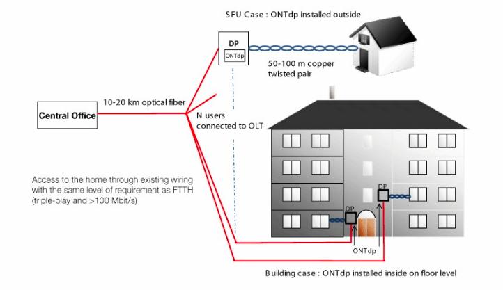 Exemple d'une architecture de distribution FTTdp