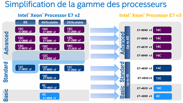 Xeon E7v3 simplifie le catalogue