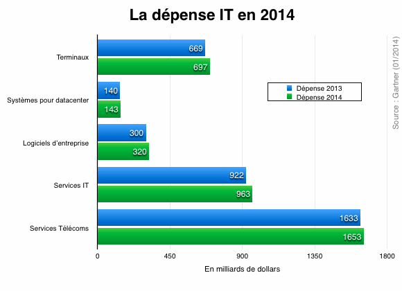 Gartner : La dépense IT en 2014