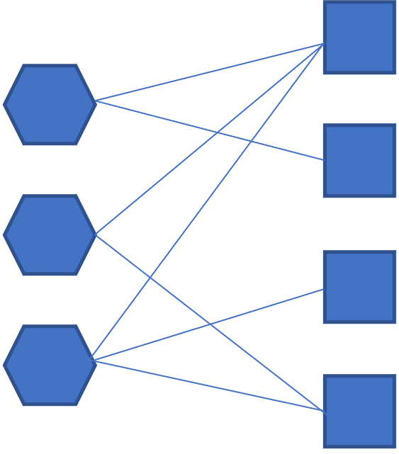 Exemple de graphe avec deux types de nœuds (par exemple personne et objet ou entreprise et fournisseur) et les liens entre ces nœuds.