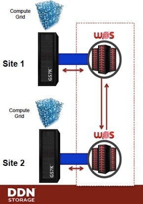 Intégration entre GridScaler et WOS