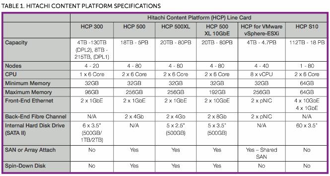 Spécifications des noeuds Hitachi HCP