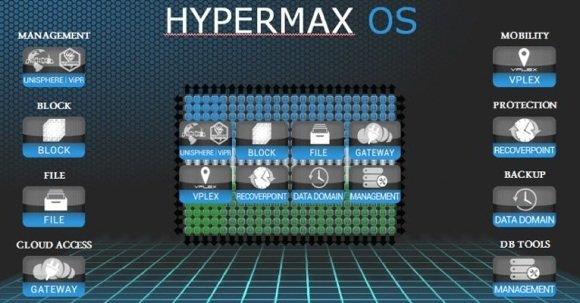 Avec HypereMax, les VMAX 3 embarquent un hyperviseur et peuvent accueillir des applications de stockage (passerelle NAS? r�plication, sauvegarde...)