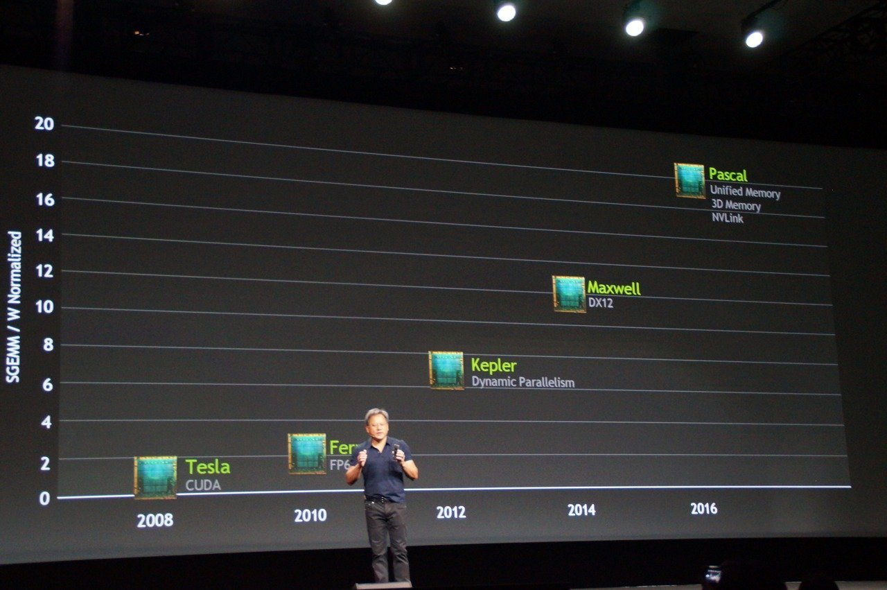 GTC 2014, Roadmap GPU NVidia