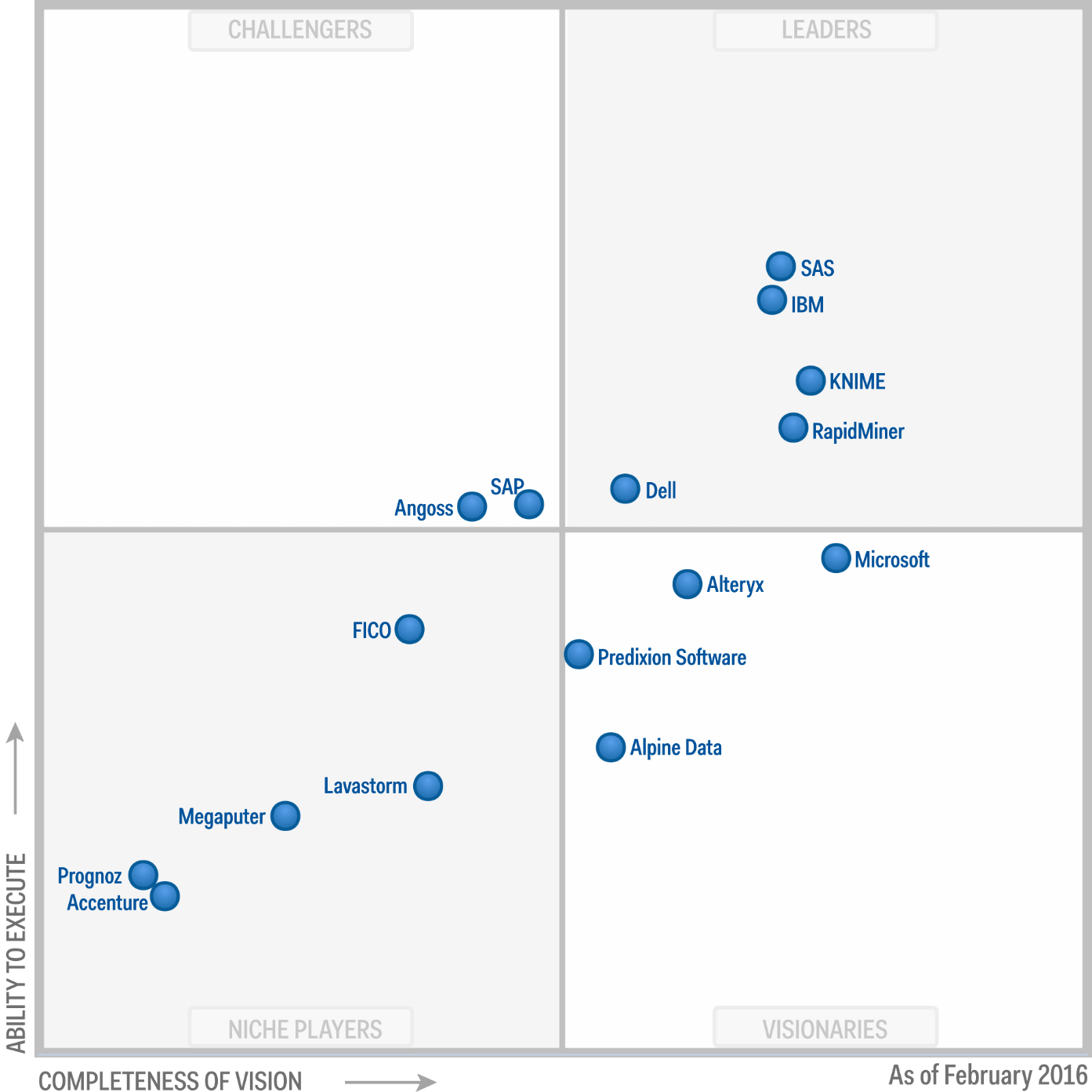 Magic Quadrant Advanced Analytics 2016