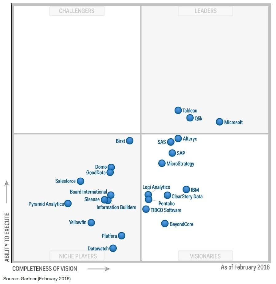 Magic Quadrant BI 2016