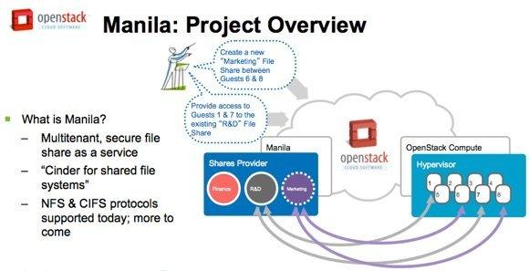 Principe de fonctionnement de Manila