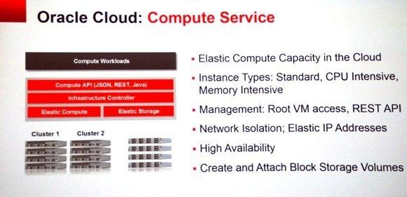 L'architecture de Oracle Cloud