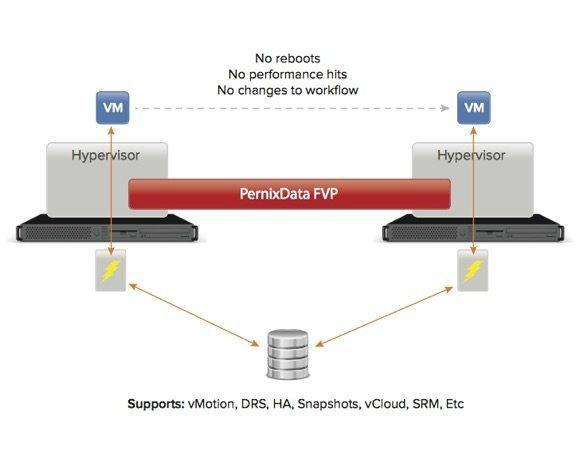 FVP permet de mettre en oeuvre un cache en mémoire<br/>distribué pour le stockage à l'échelle d'un cluster vSphere