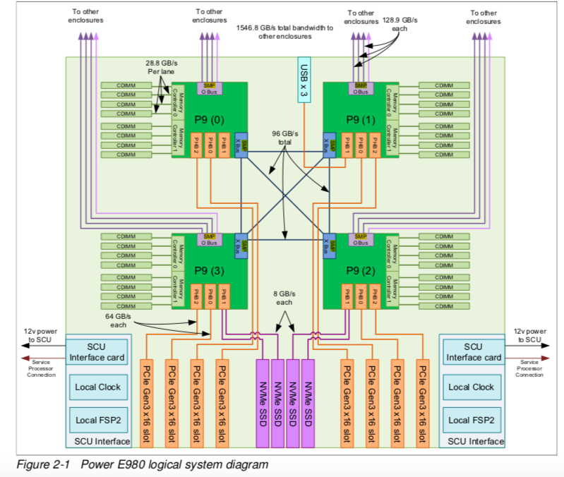 IBM dévoile ses grands serveurs Power9
