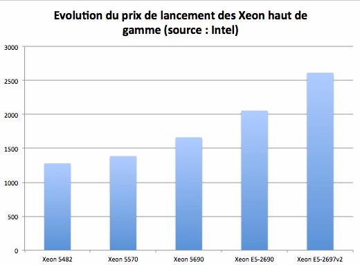 Evolution des prix de lancement des Xeon
