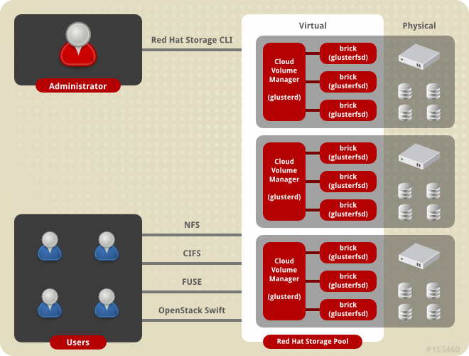 Architecture de Red Hat storage