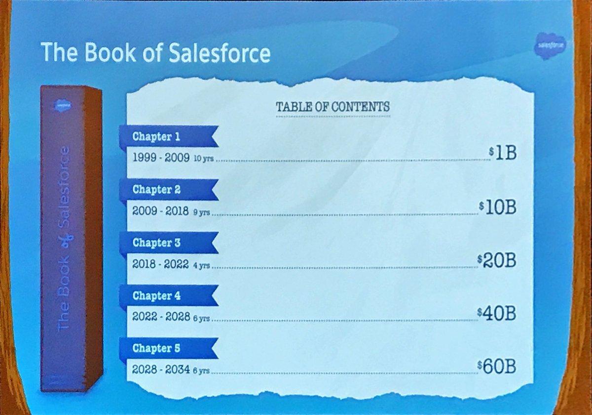 Feuille de route de Salesforce
